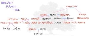Brigant Family Tree
